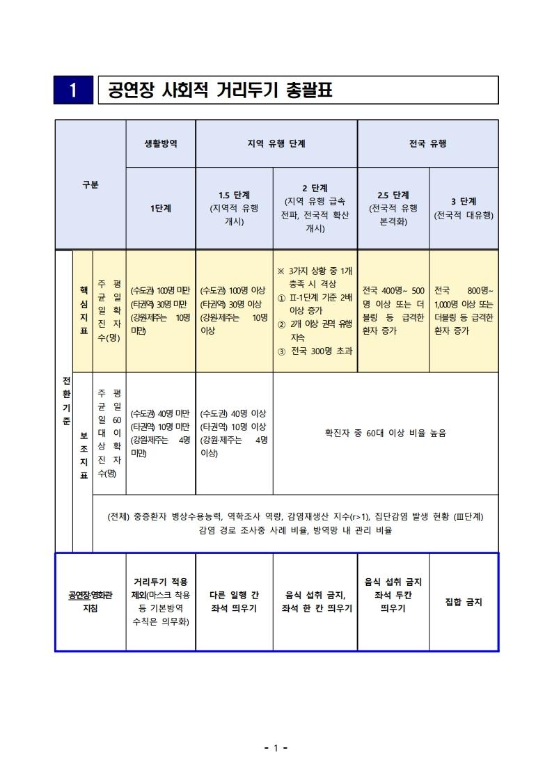 201117-공연장-사회적-거리두기-